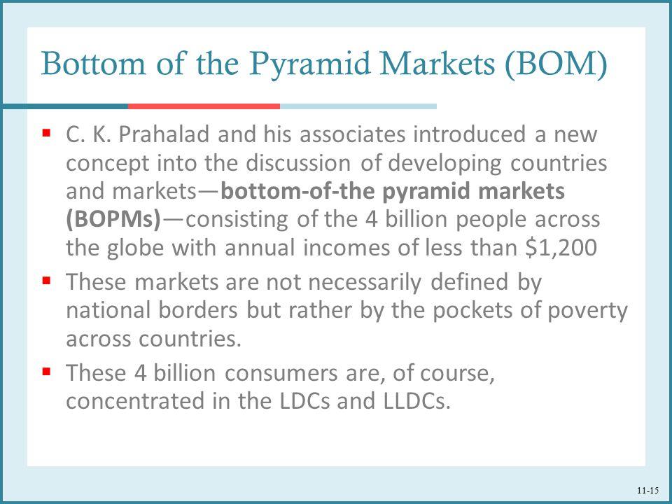 Bottom of the Pyramid Markets (BOM)