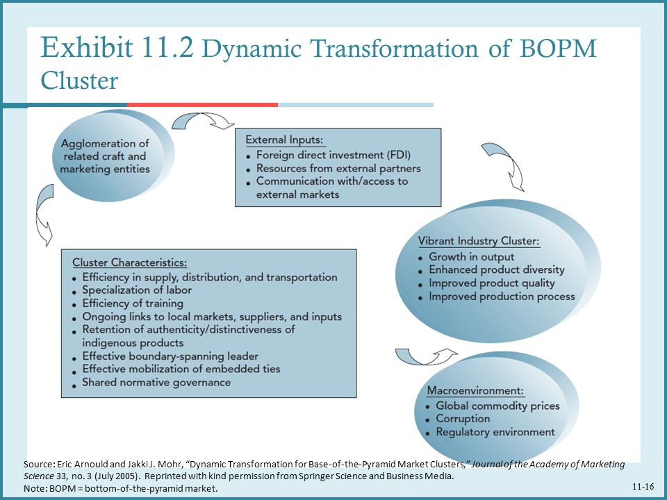 Exhibit 11.2 Dynamic Transformation of BOPM Cluster