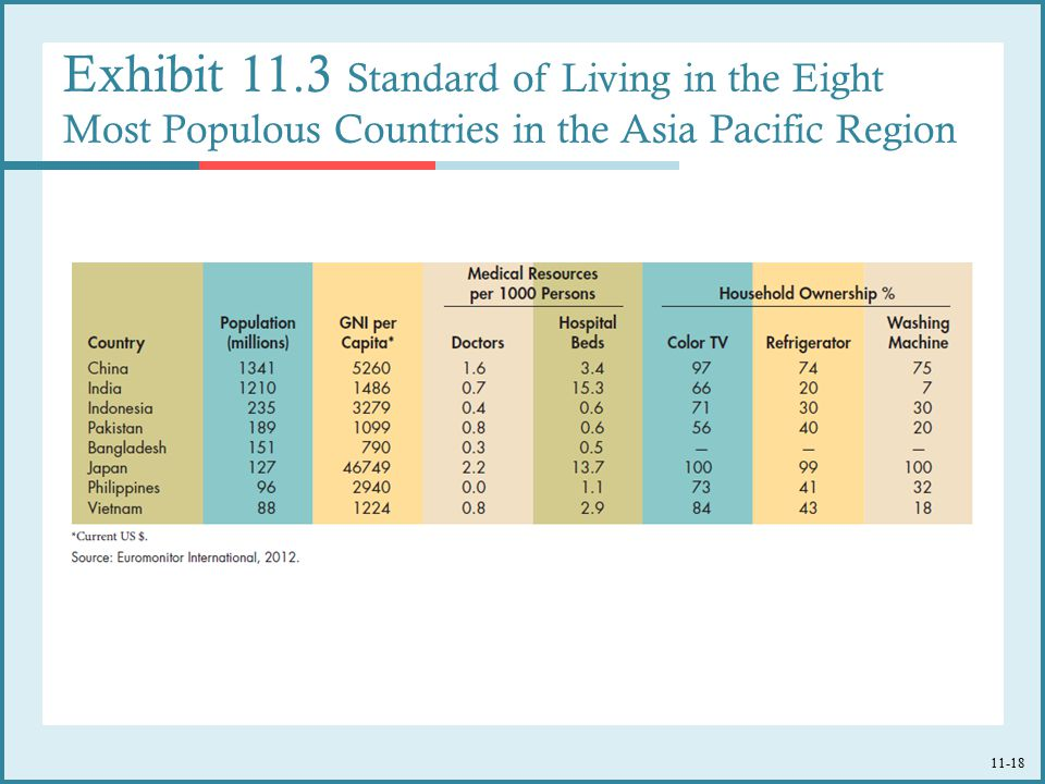 Exhibit 11.3 Standard of Living in the Eight Most Populous Countries in the Asia Pacific Region
