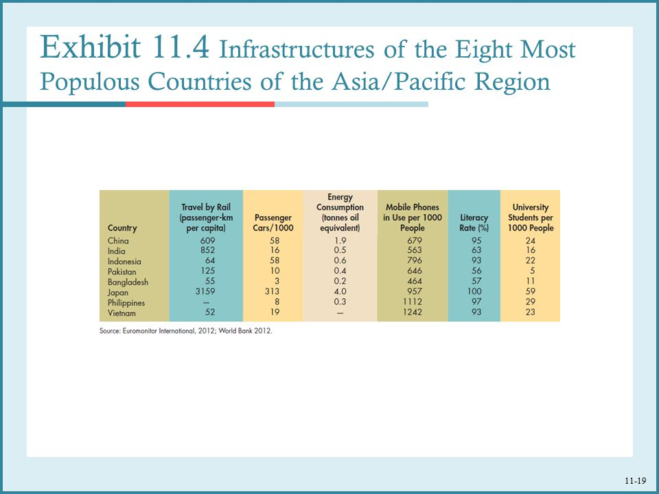 Exhibit 11.4 Infrastructures of the Eight Most Populous Countries of the Asia/Pacific Region