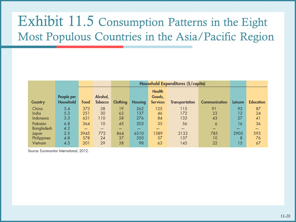 Exhibit 11.5 Consumption Patterns in the Eight Most Populous Countries in the Asia/Pacific Region