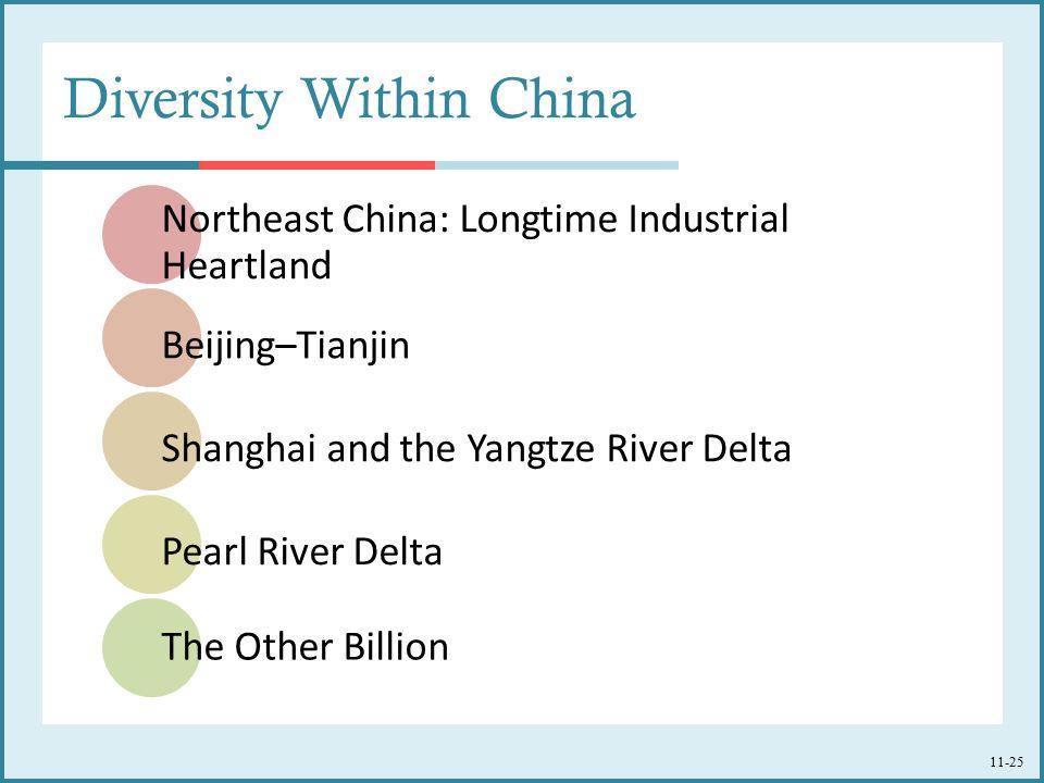 Diversity Within China