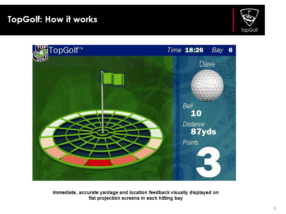 TopGolf: How it works Immediate, accurate yardage and location feedback visually displayed on flat projection screens in each hitting bay.