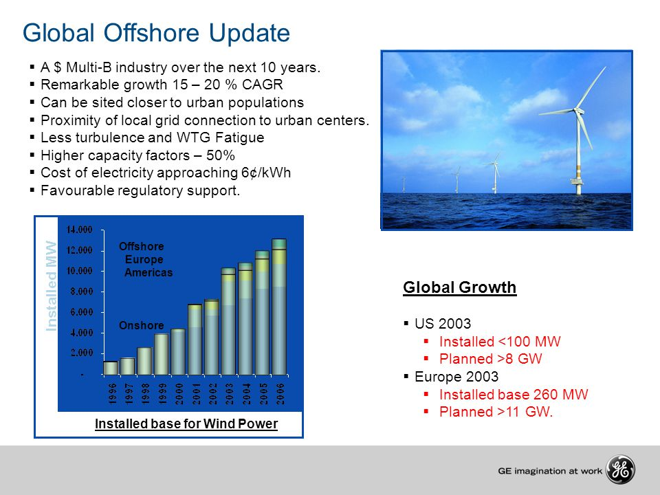 Global Offshore Update