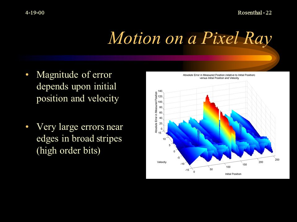 4-19-00 Motion on a Pixel Ray. Magnitude of error depends upon initial position and velocity.