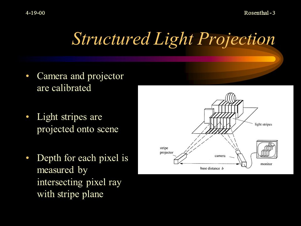 Structured Light Projection