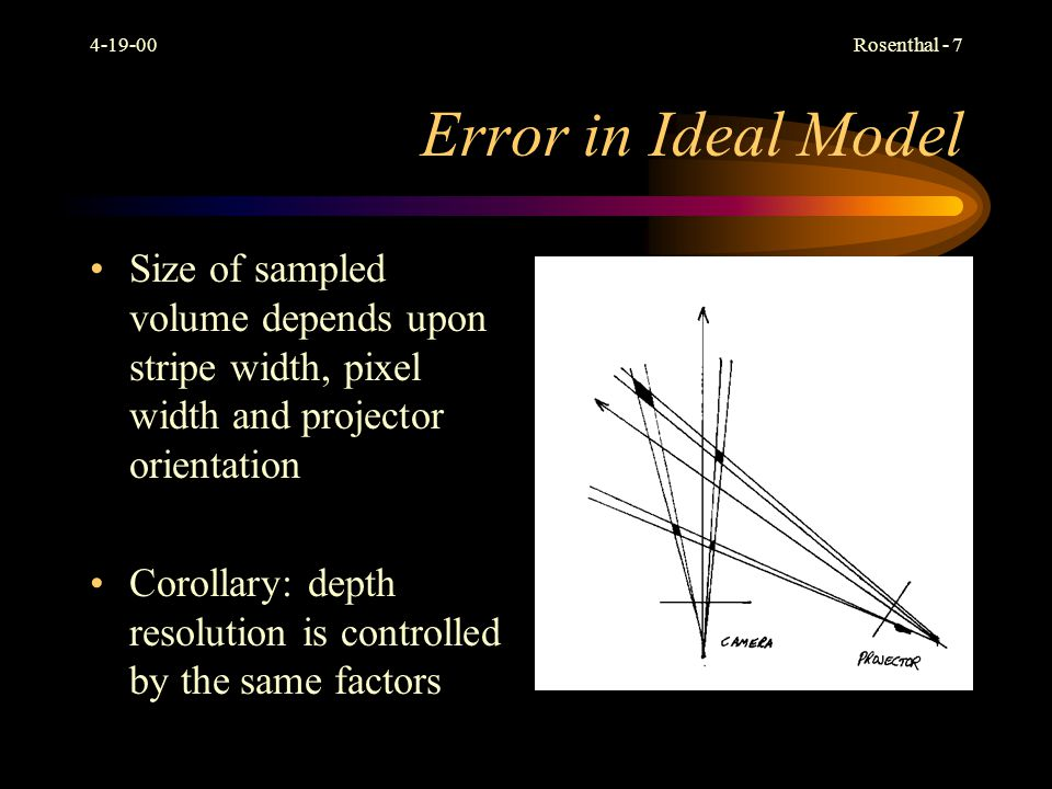 4-19-00 Error in Ideal Model. Size of sampled volume depends upon stripe width, pixel width and projector orientation.