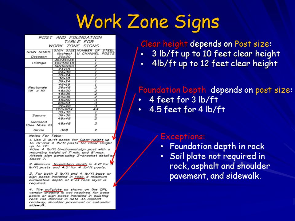 Work Zone Signs Clear height depends on Post size: