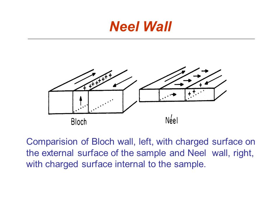 Neel Wall Comparision of Bloch wall, left, with charged surface on