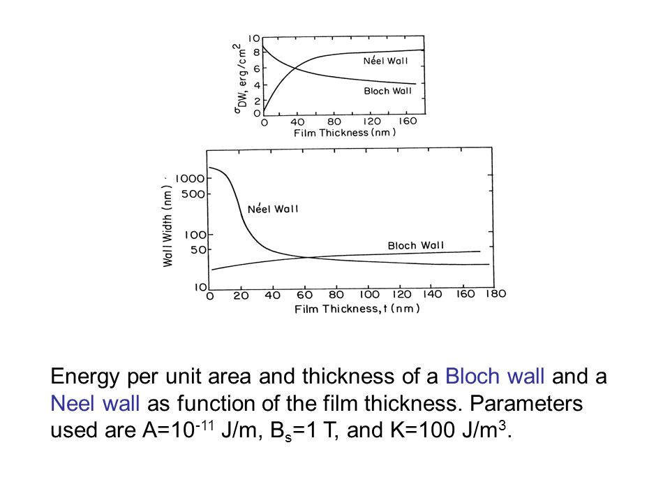 Energy per unit area and thickness of a Bloch wall and a