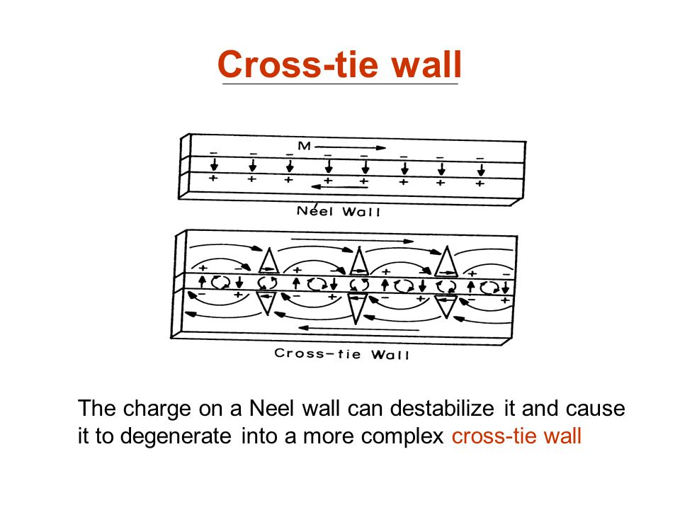 Cross-tie wall The charge on a Neel wall can destabilize it and cause