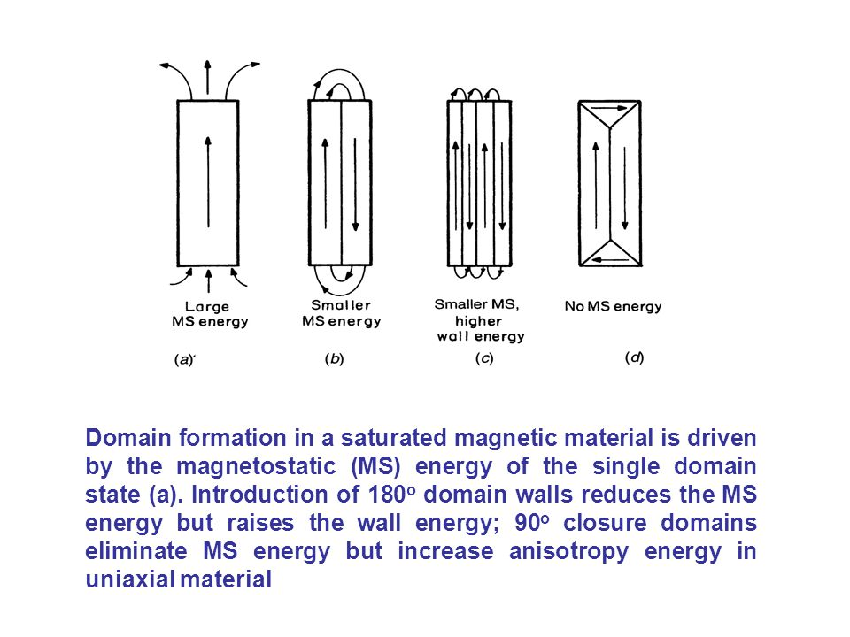 Domain formation in a saturated magnetic material is driven by the magnetostatic (MS) energy of the single domain state (a).