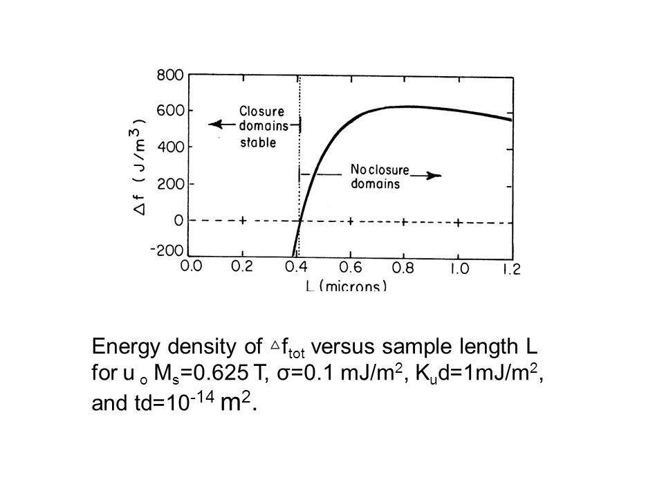 Energy density of △ftot versus sample length L