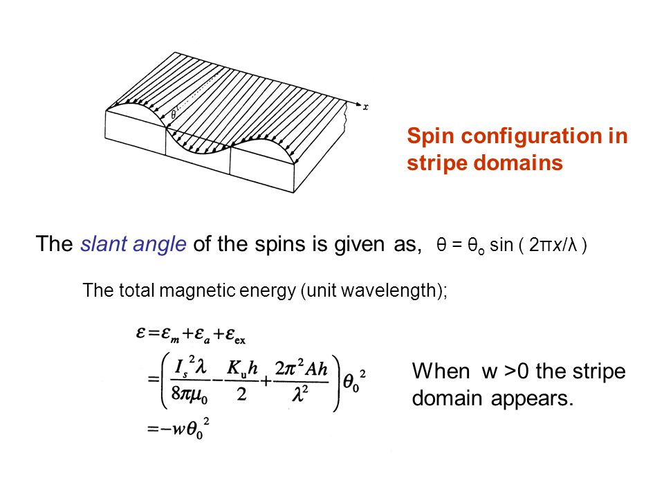 The slant angle of the spins is given as, θ = θo sin ( 2πx/λ )