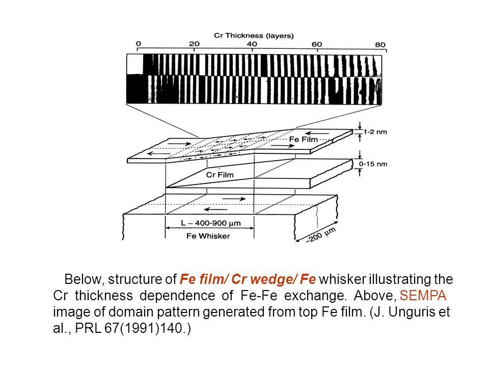 Below, structure of Fe film/ Cr wedge/ Fe whisker illustrating the