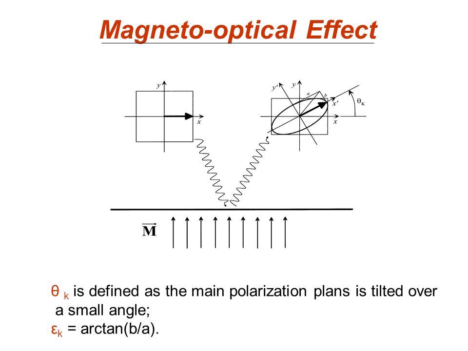 Magneto-optical Effect