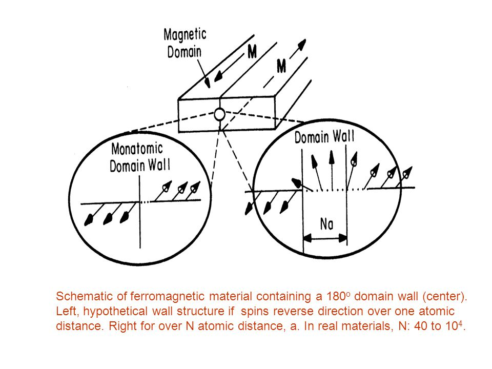 Schematic of ferromagnetic material containing a 180o domain wall (center).