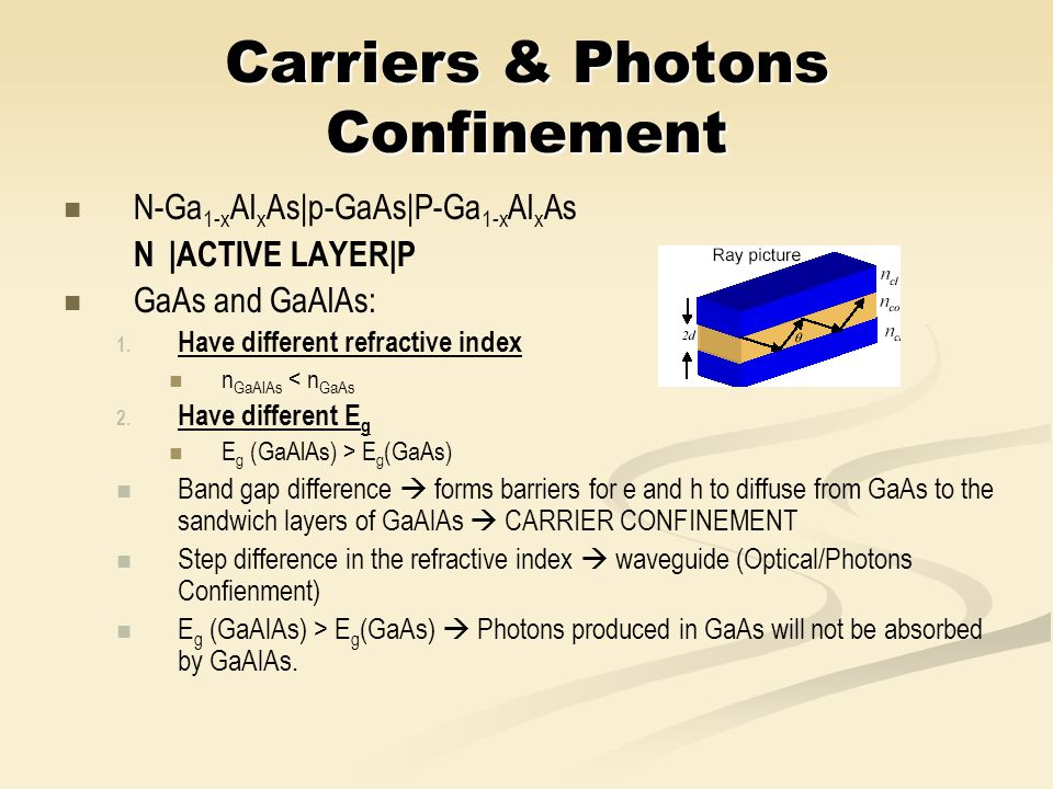Carriers & Photons Confinement