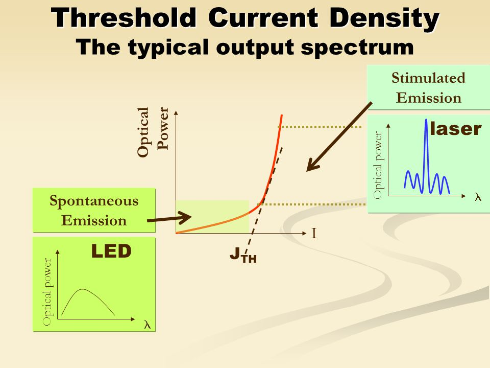 Threshold Current Density The typical output spectrum