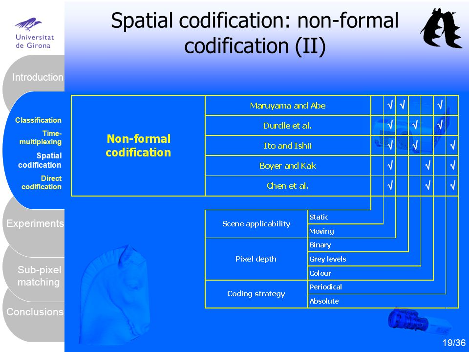 Spatial codification: non-formal codification (II)