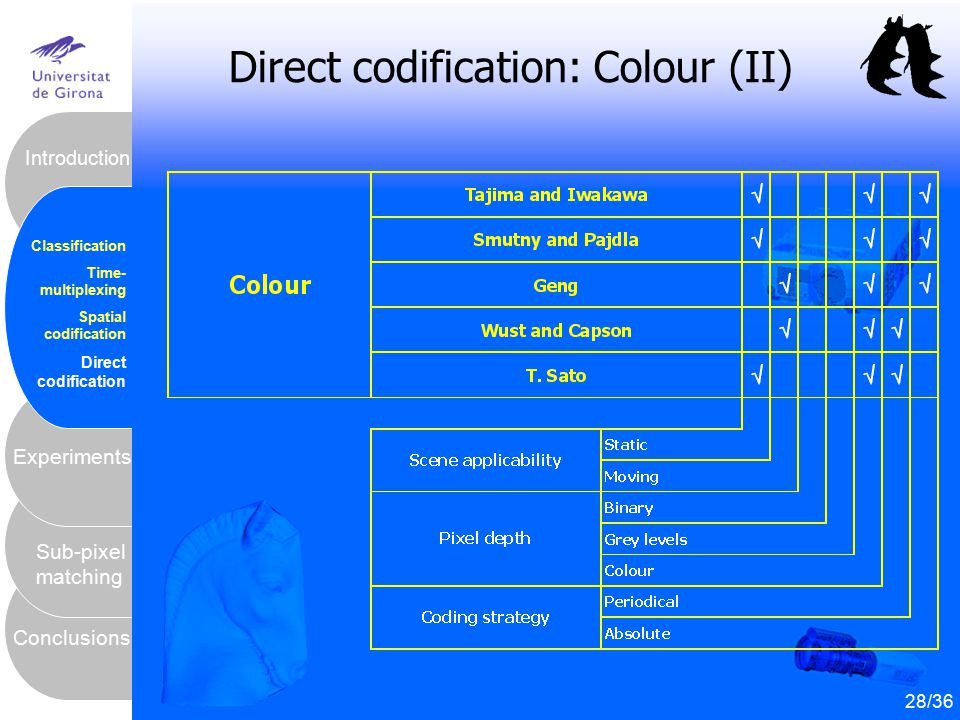 Direct codification: Colour (II)