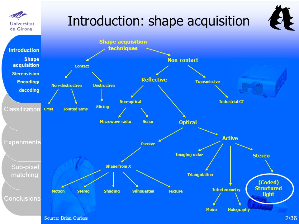 Introduction: shape acquisition