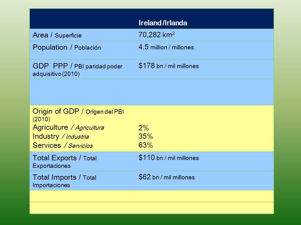 Population / Población GDP PPP / PBI paridad poder adquisitivo (2010)