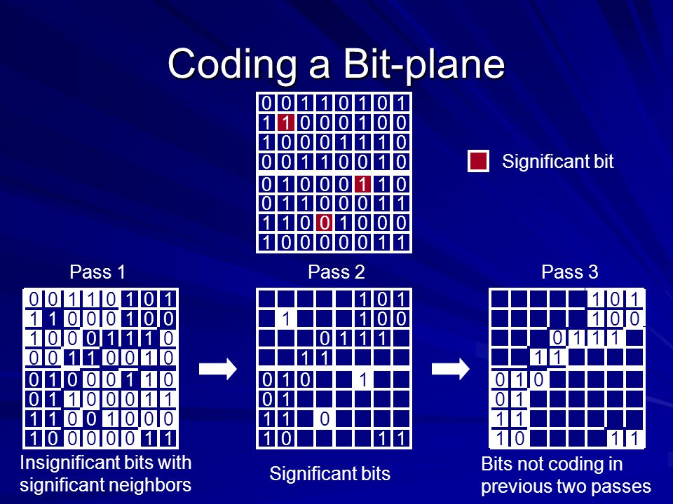 Coding a Bit-plane 1 Significant bit Pass 1 Pass 2 Pass 3 1 1 1