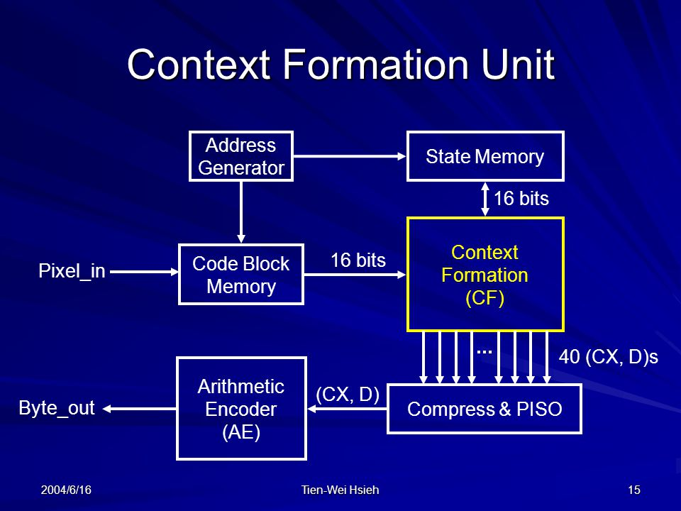 Context Formation Unit