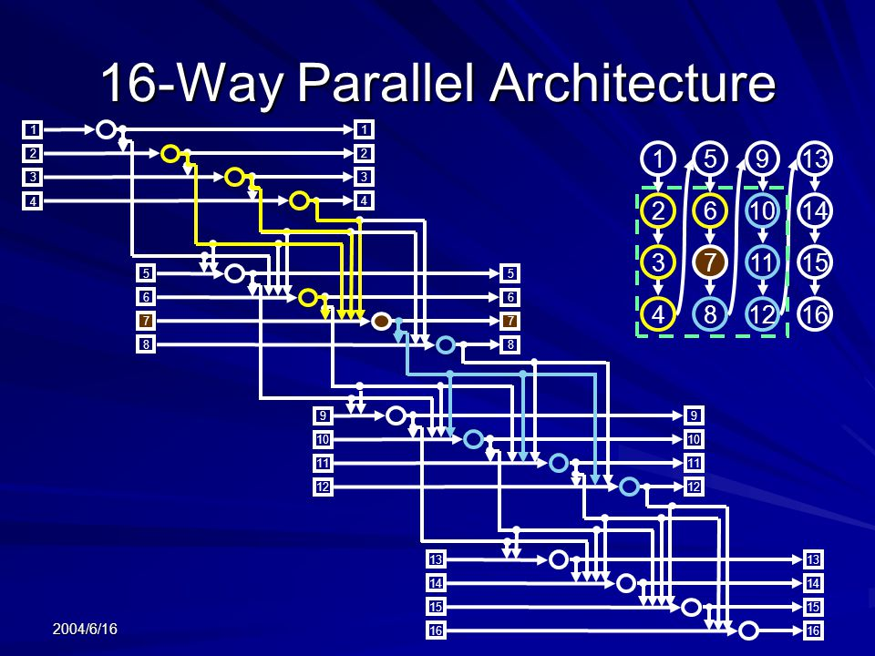 16-Way Parallel Architecture