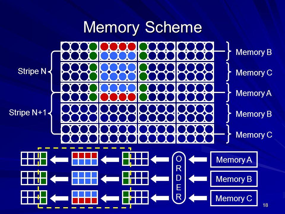 Memory Scheme Memory B Stripe N Memory C Memory A Stripe N+1 Memory B