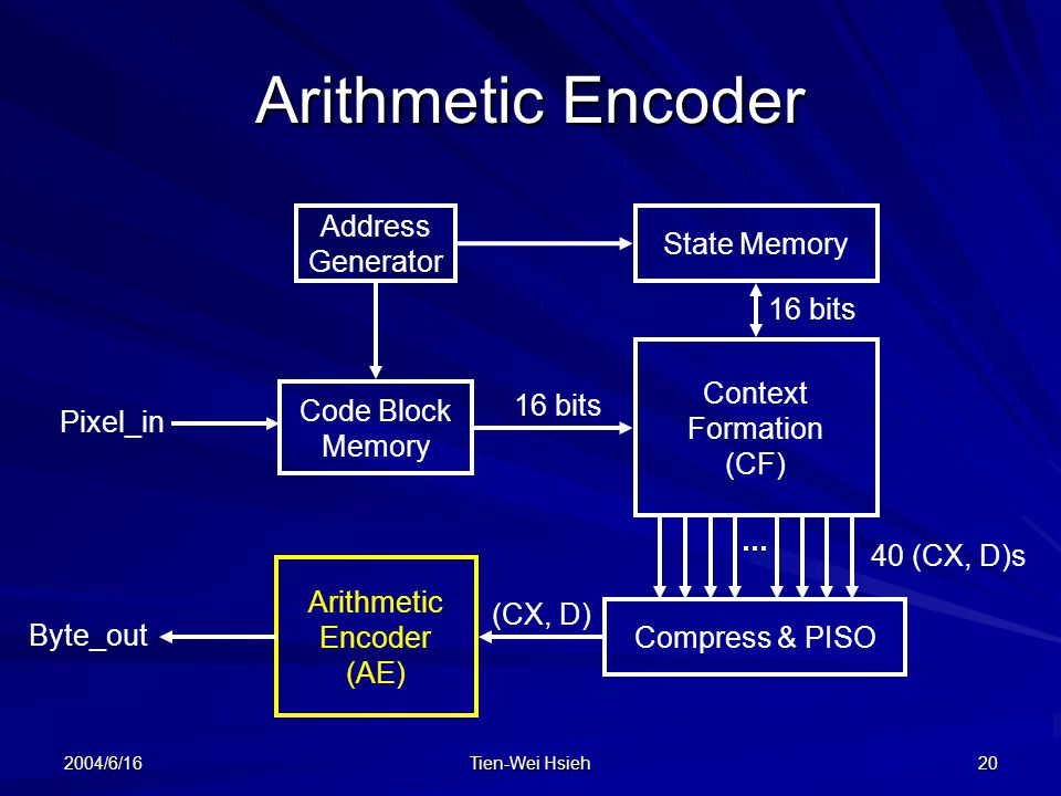 Arithmetic Encoder Address State Memory Generator 16 bits Context