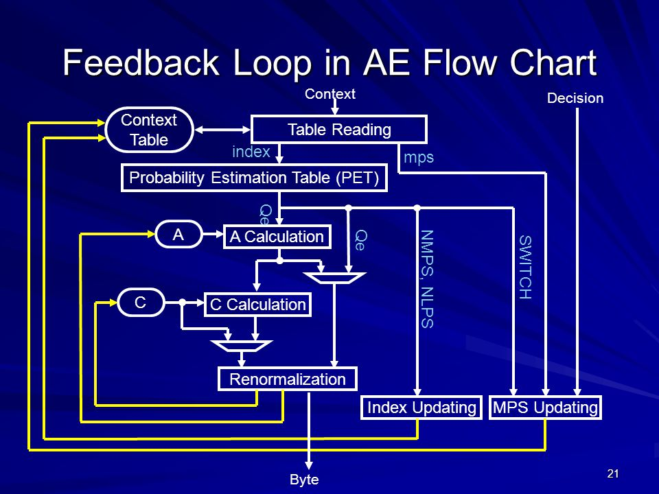 Feedback Loop in AE Flow Chart