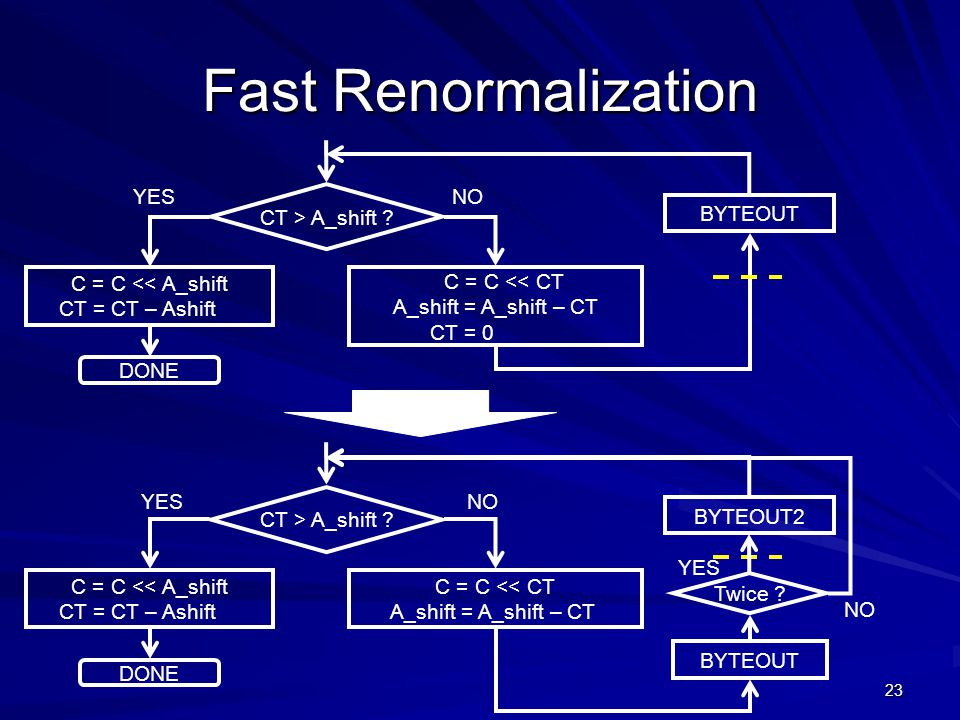 Fast Renormalization YES CT > A_shift NO BYTEOUT