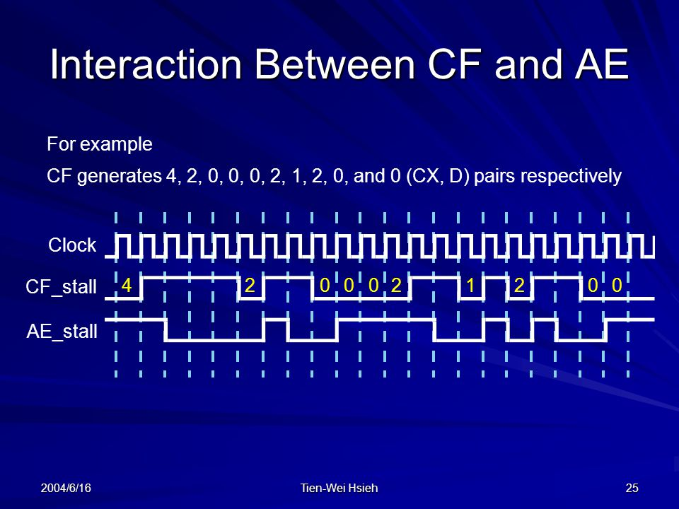 Interaction Between CF and AE