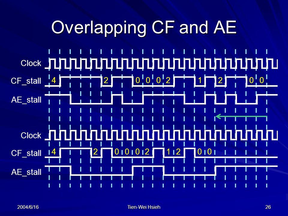 Overlapping CF and AE Clock CF_stall 4 2 2 1 2 AE_stall Clock CF_stall
