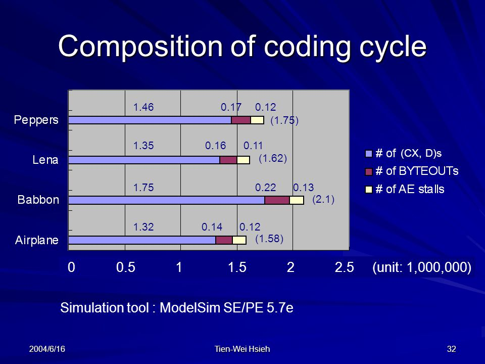 Composition of coding cycle