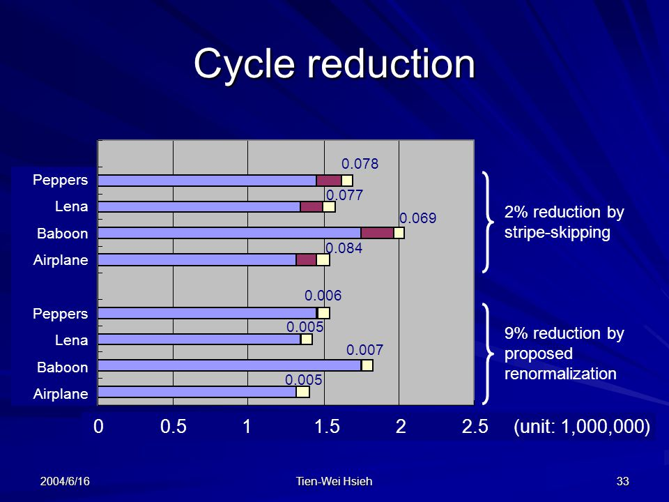 Cycle reduction 0 0.5 1 1.5 2 2.5 (unit: 1,000,000)