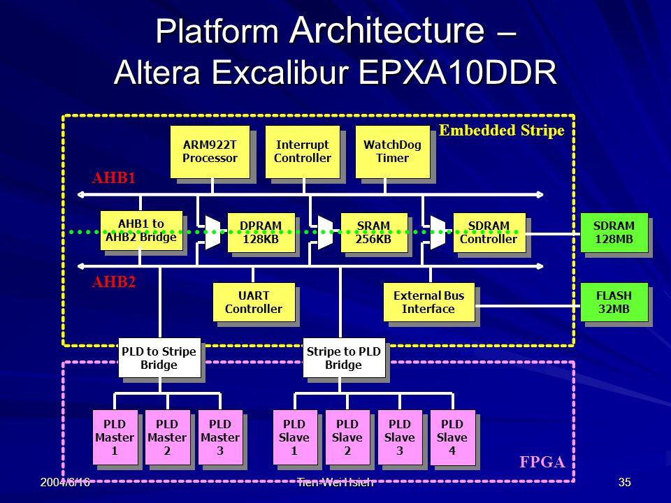 Platform Architecture – Altera Excalibur EPXA10DDR