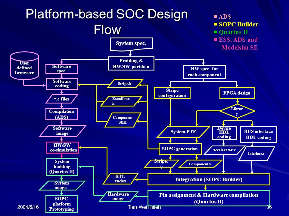 Platform-based SOC Design Flow