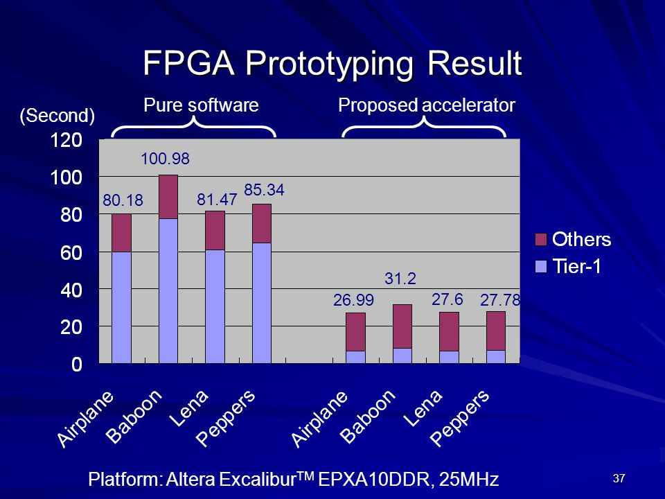 FPGA Prototyping Result