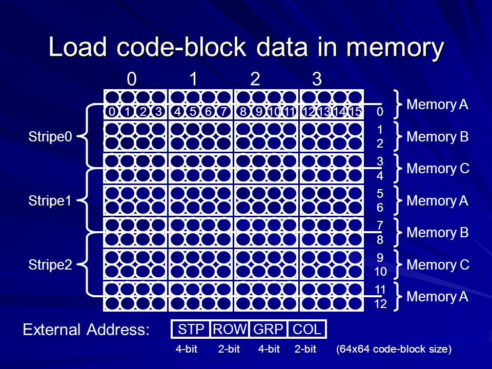 Load code-block data in memory