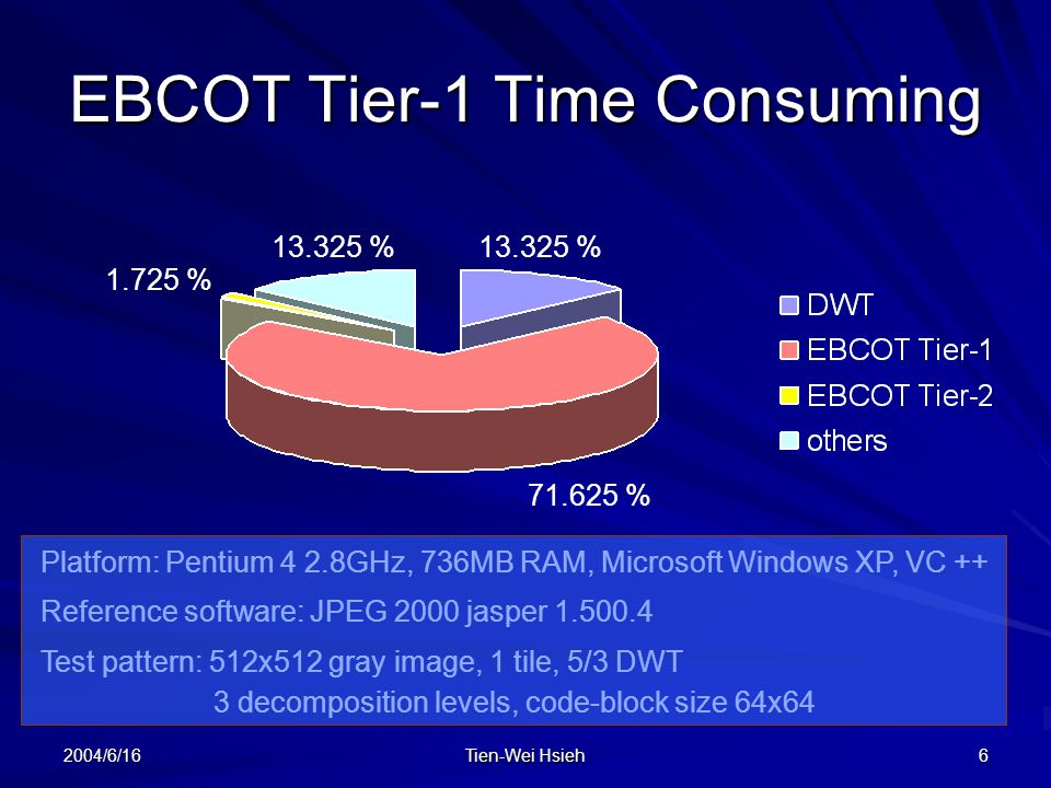 EBCOT Tier-1 Time Consuming