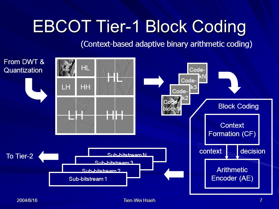 EBCOT Tier-1 Block Coding