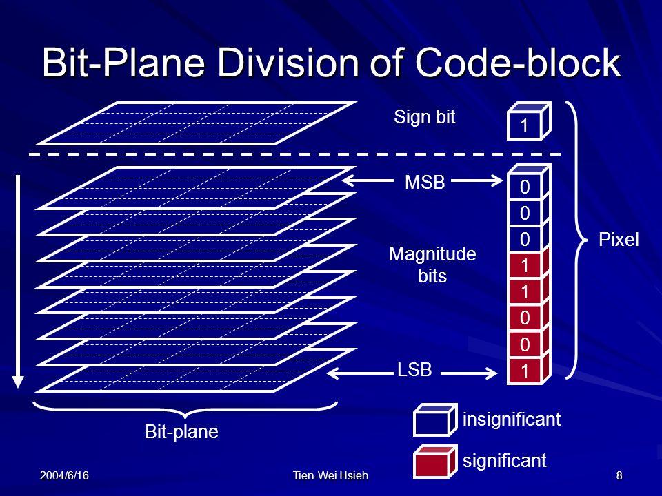 Bit-Plane Division of Code-block