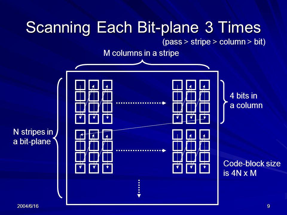 Scanning Each Bit-plane 3 Times