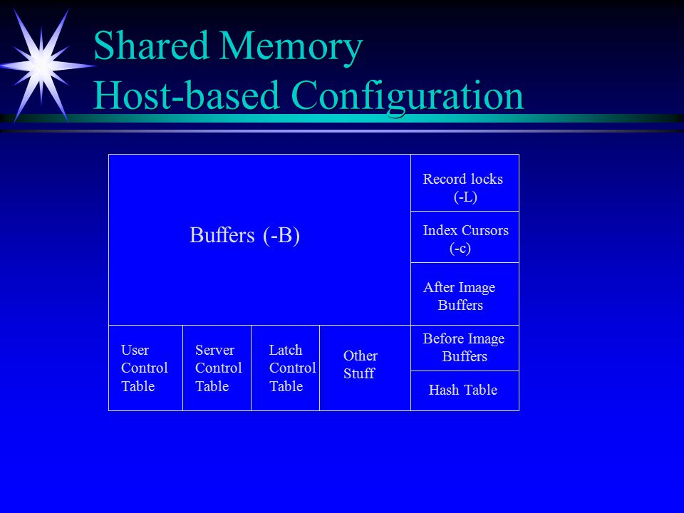 Shared Memory Host-based Configuration