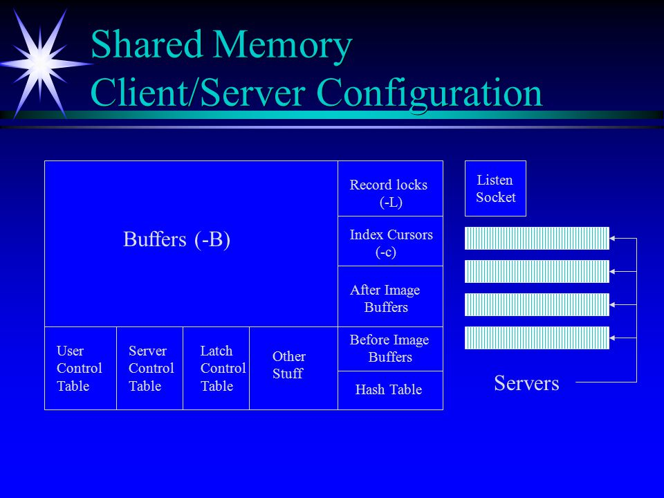 Shared Memory Client/Server Configuration