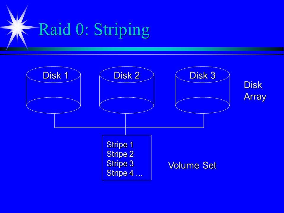 Raid 0: Striping Disk 1 Disk 2 Disk 3 Volume Set Disk Array Stripe 1