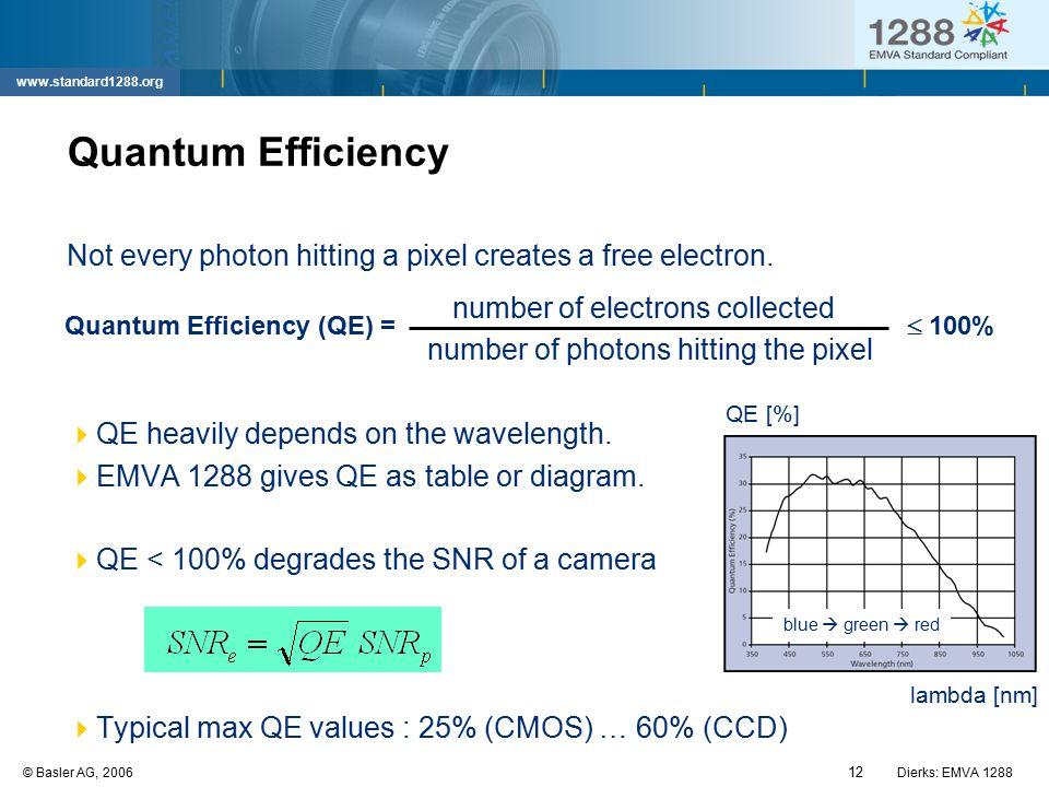 Quantum Efficiency (QE) =